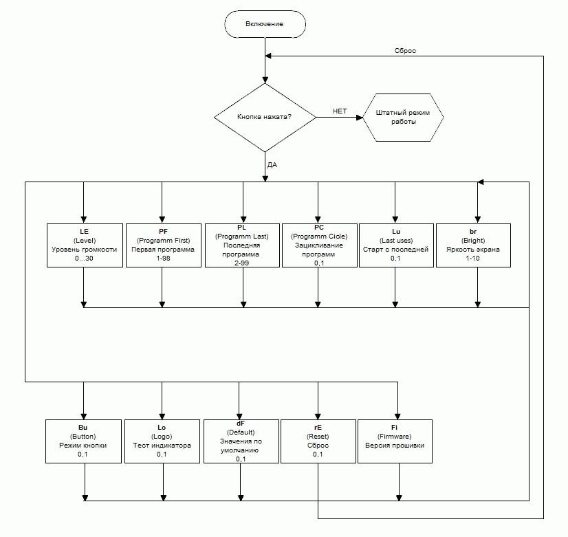 Алгоритм меню Говорящего автомобиля HOOT