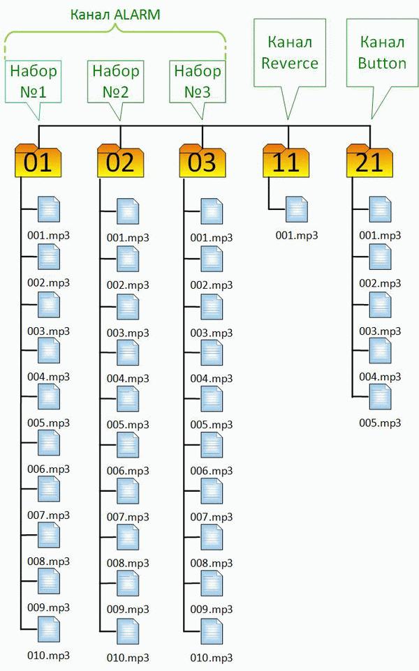 Структура каталогов Музыкальной сирены MP3