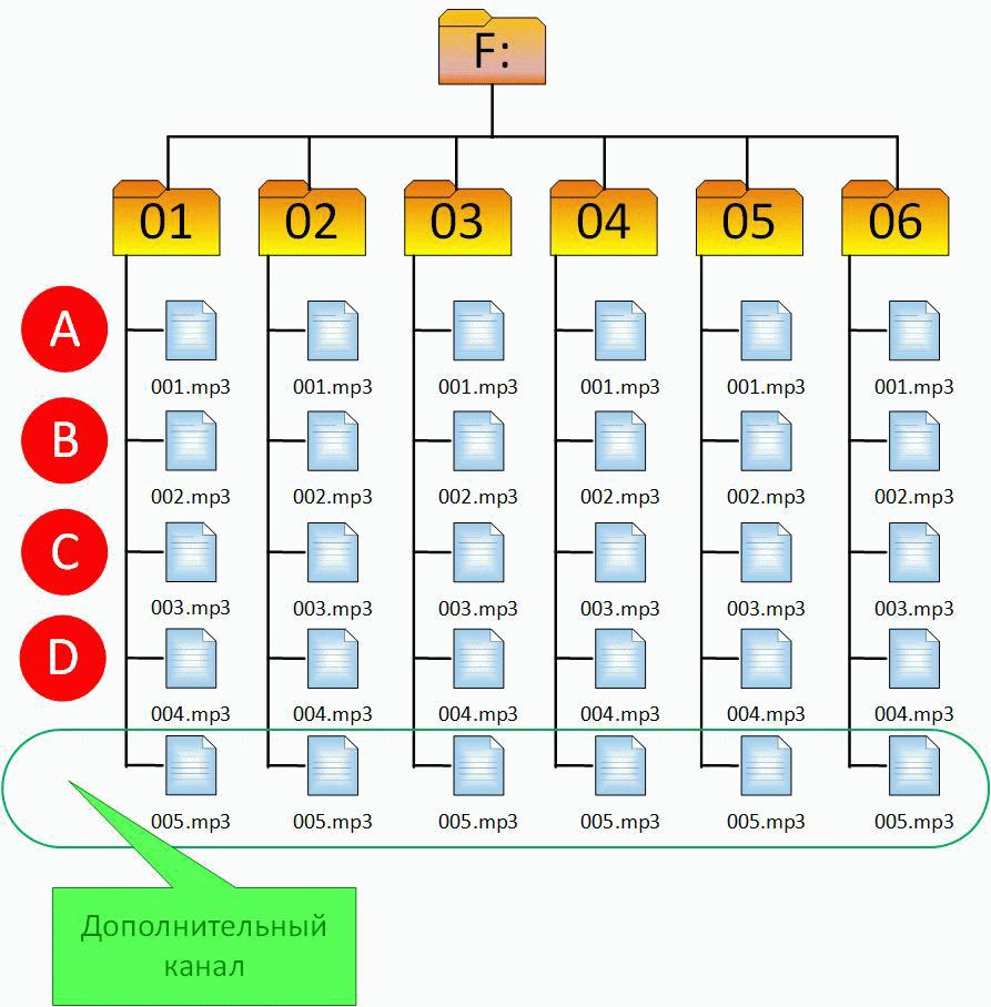 Структура каталогов звукового сигнала MP3